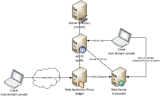 Publishing Work Folders with Web Application Proxy | Welcome to